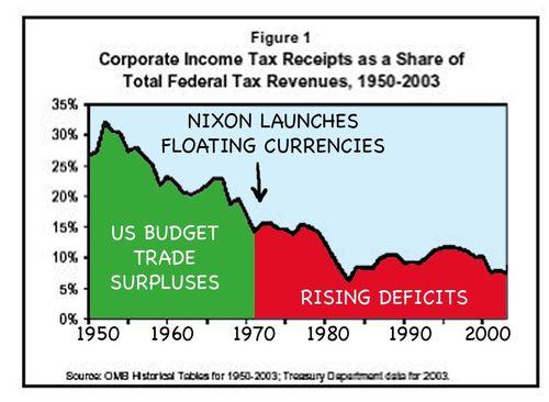 US corporate fed taxes fall drastically