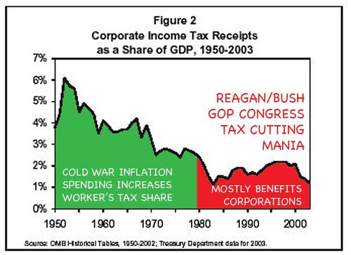 Corporate tax share of GDP declines to 1%