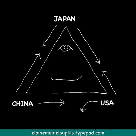Japan_china_us_triangulation