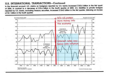 Us_international_bank_transactions