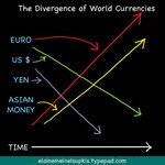 Divergence_of_world_currencies