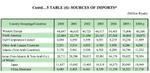 Imports_into_saudi_arabia_2