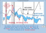 Fed_interest_rates_housing_values_2