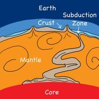 Crust_falling_through_mantle