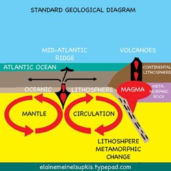 Standard_geological_diagram