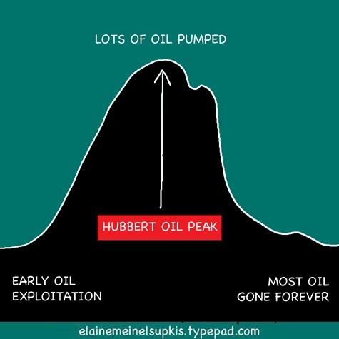 Hubbert_oil_peak