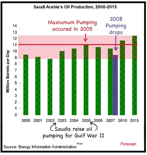 Saudi_oil_production_is_dropping