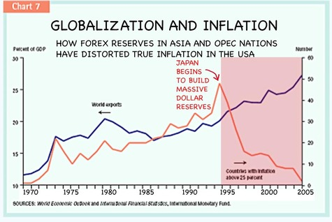 How_forex_reserves_distort_inflatio