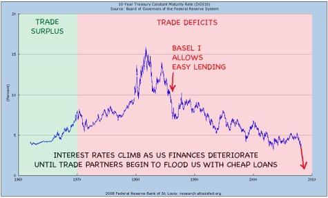 Us_interest_rates_and_basel_i_accor
