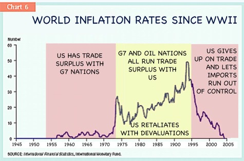 World_inflation_rates_2