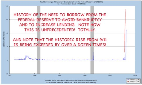 History_of_fed_reserve_lending_to_b