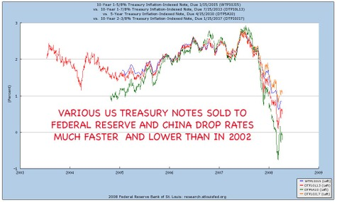 Us_treasuries_drop_faster_than_2002