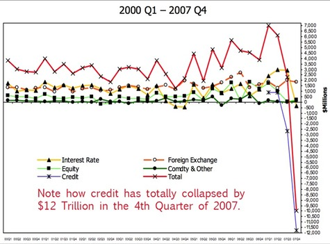Credit_collapses_by_12_trillion_4th