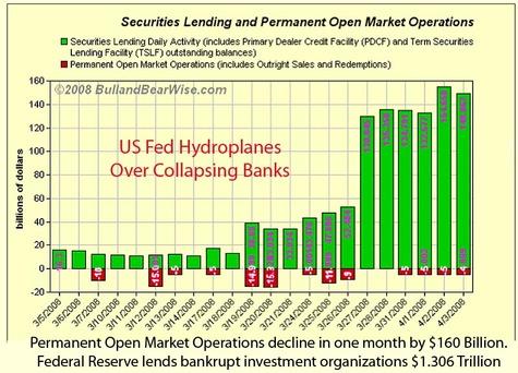 Fed_lending_to_bankrupt_bankers