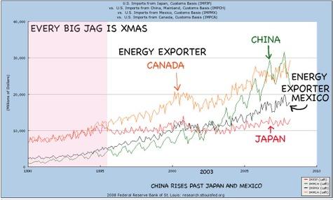 Us_import_chart