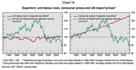 Bis_exporter_labor_cost_us_imports