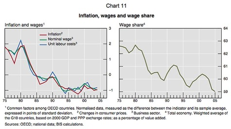 Bis_workers_sop_up_all_inflation_fr