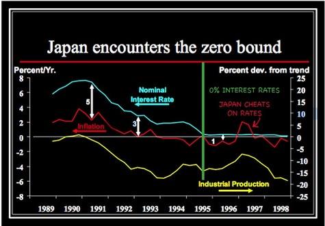 Japan_starts_0_interest_rates_1995
