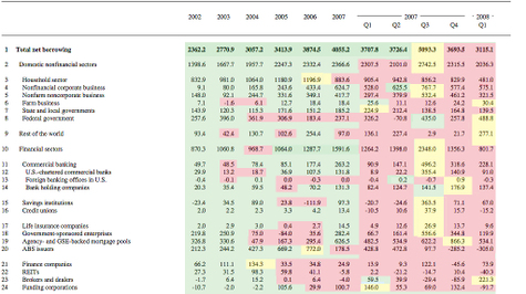 Us_and_global_lending_growth_rates