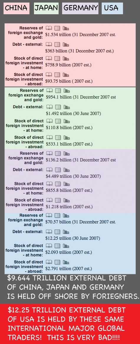 International_debt_held_externally