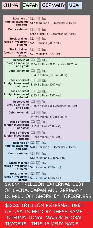 International_debt_held_externally