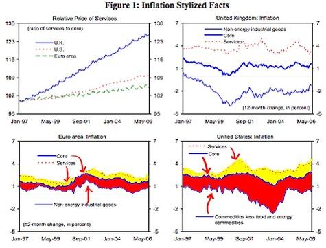 Imf_stats_uk_us_euro_inflation
