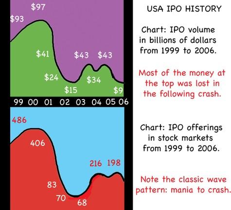 Ipo_charts