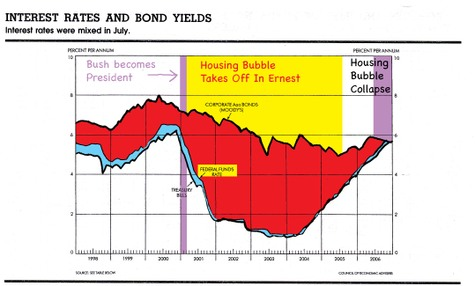 Feds_caused_housing_bubble