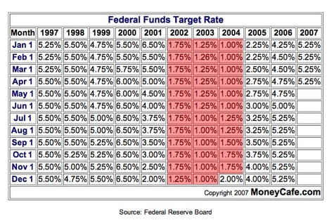 Federal_funds_interest_rates