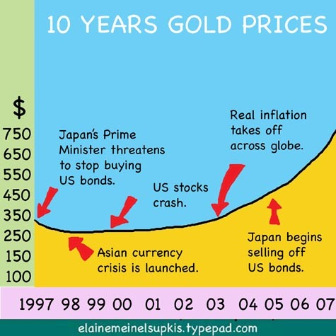 10_years_gold_prices
