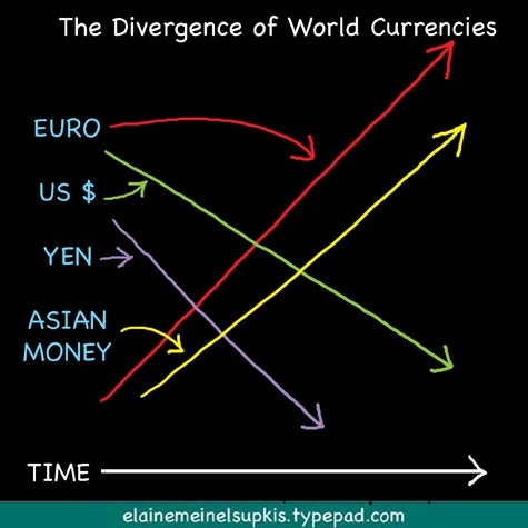 Divergence_of_world_currencies_2