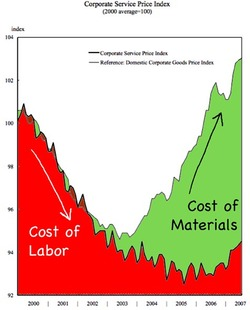 Cost_of_labor_and_materials_japan