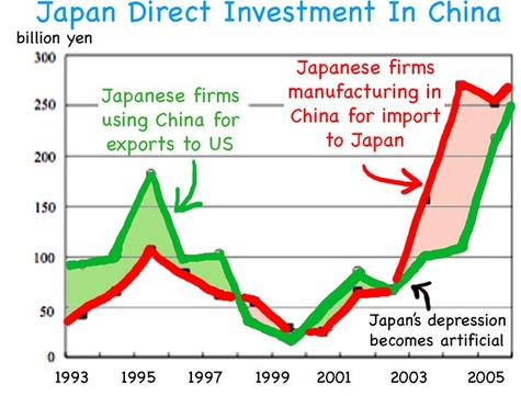 Japan_direct_investment_in_china
