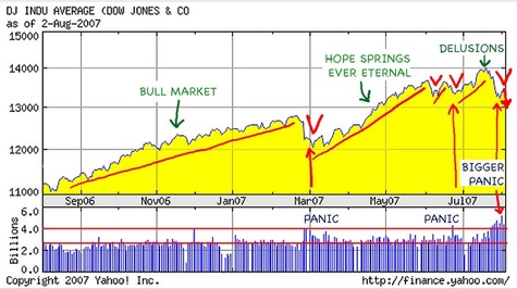 Great_2003_bull_market_ends