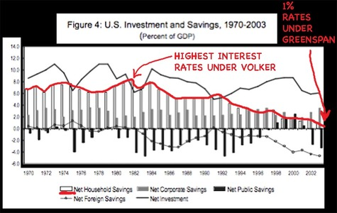 Us_investment_and_savings