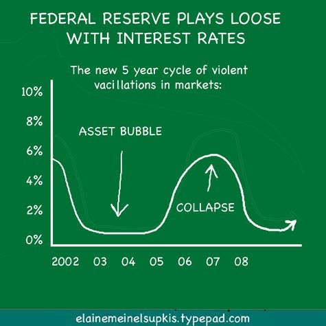 Fed_cycle_interest_rates_3