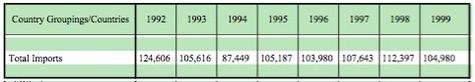 Saudi_imports_199299