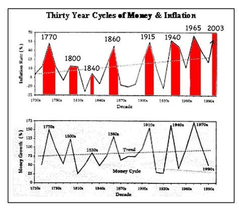 War_and_inflation_cycle