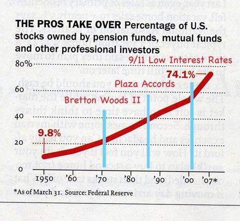 Percent_us_stock_traders