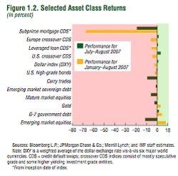 Imf_selected_asset_class_returns