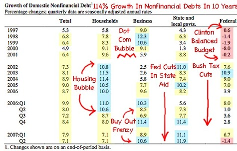 Federal_reserve_debt_goes_up_114_pe