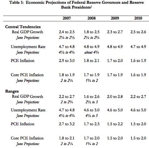 Fed_reserve_economic_stagnation