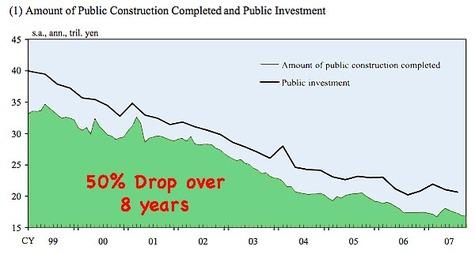 Bank_japan_drop_in_gov_construction