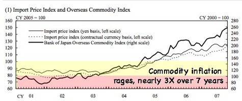 Commodity_prices_bank_of_japan_2