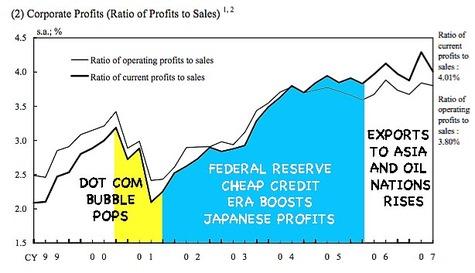 Corporate_profits_bank_of_japan