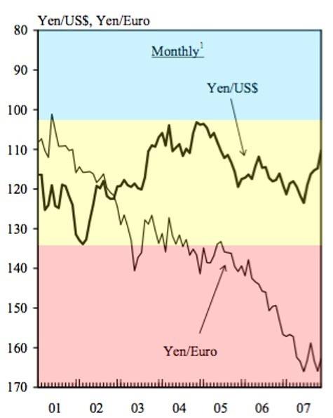 Yen_versus_dollar_and_euro