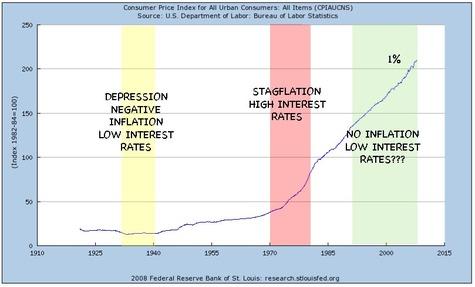 Cpi_federal_reserve_charts