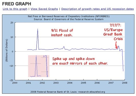 Us_fed_monetary_graph_huge_spikes