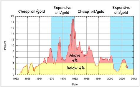 Fed_rates_versus_oil_gold