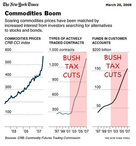 Bush_tax_cuts_fuel_commodity_inflat
